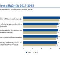 Kolme neljästä suomalaisesta: Tasapuolinen ja kattava tiedon saatavuus on tärkeää  eriarvoistumisen estämisessä
