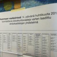 Eduskuntavaalit: Perussuomalaiset Ylöjärven suurin